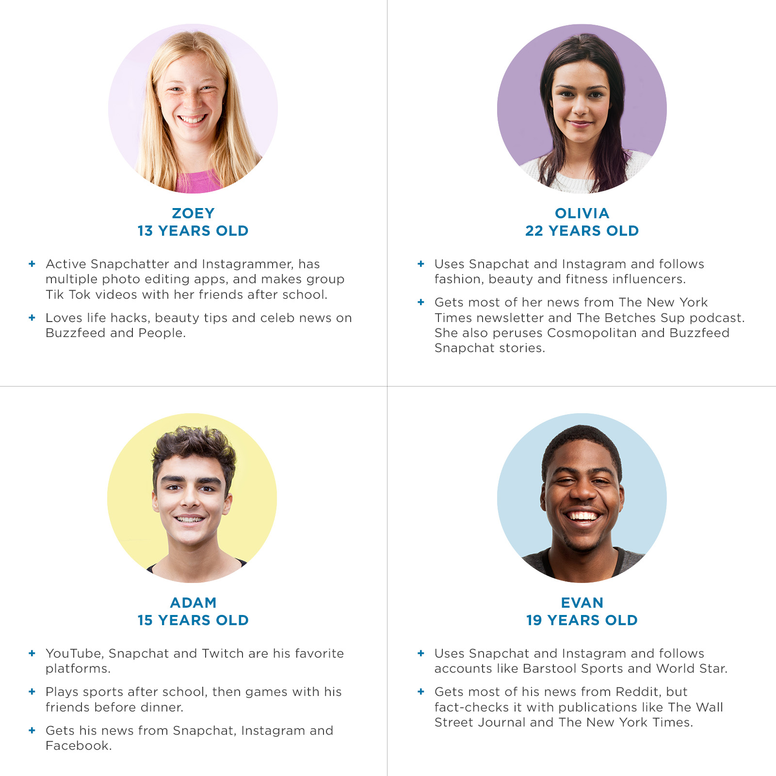 Generation Z Profiles
